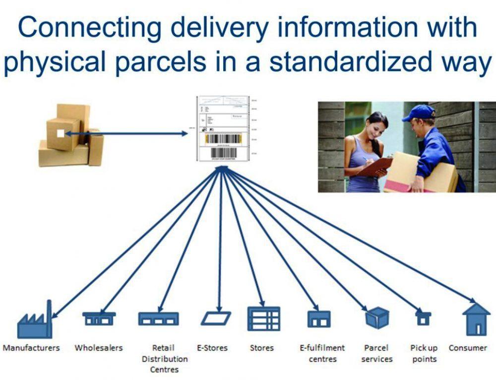 Ein gemeinsamer Barcode für alle eCommerce-Sendungen und Transportunternehmen